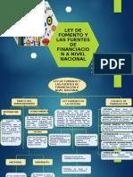 LEY DE FOMENTO Y LAS FUENTES DE FINANCIACION A NIVEL NACIONAL