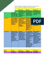Una tabla Comparativa de los Modelos Pedagógicos respecto al papel que deben cumplir la escuela.docx.pdf