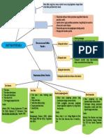 peta konsep daftar pustaka