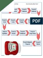 diagrama de flujo elaboracion salsa de tomate