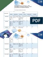 Anexo Fase 5 Parte A - Evaluar los riesgos asociados al Proyecto