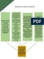 Árbol de ideas sobre los fundamentos de la auditoría de sistemas.docx