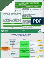Generalidades de acreditacion y gestion por procesos.pdf