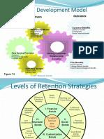 Relationship Development Model