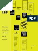 MAPA CONCEPTUAL (RADIO).pdf