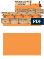 Doc3TIMELINE OF THE EVOLUTION OF THE PHILIPPINE CONSTITUTION.docx