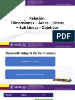 Presentacion 4 Areas - Lineas - Objetivos