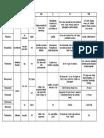 Cuadro Antimicoticos Farmacologia