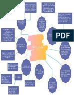 Mapa mental PATRISTICA