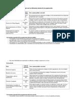 El proceso de planeación estratégica en los diferentes niveles de la organización