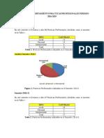 ANALISIS DE COMPORTAMIENTO PRACTICAS PROFESIONALES PERIODO 2016