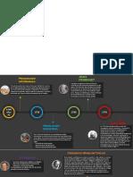 Linea de tiempo Ingenieria Industrial.pdf