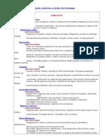 ESTOMAGO - Dispepsias Gastricas y Acidez Estomacal