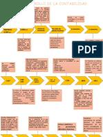 linea de tiempo contabilidad.pptx
