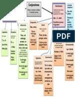 CONJUNCIONES_MAPA_CONCEPTUAL_colores.pdf