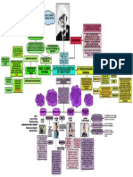 Mapa Conceptual Jean Piaget