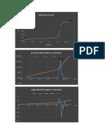 graficas delta pH