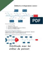 DEMARCHE DE RESOLUTION DE PROBLEME_Diagramme Ishikawa et diagramme causes