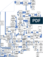 Mapa Conceptual Vias Nerviosas