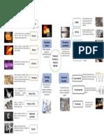 Proceso y fabricación de materiales Mapa Conceptual