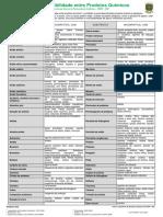 IncompatibilidadeProdutosQuimicos.pdf