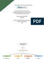 Psicologia educativa, mapa conceptual