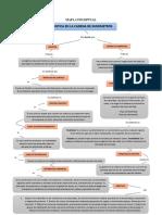 MAPA CONCEPTUAL Y CUADRO COMPARATIVO PDF