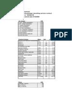 Dowell price summary