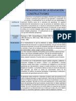 ENFOQUES PEDAGÓGICOS DE LA EDUCACIÓN-CONSTRUCTIVISMO