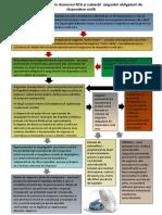 Structuri cu atribuții în domeniul RCA și subiecții  asigurării obligatorii de răspundere civilă