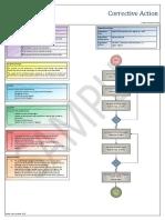 Corrective-Action-Procedure