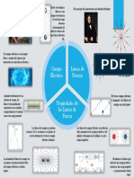 Infografia de Campo Electrico