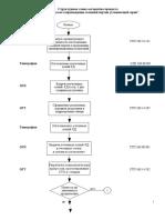 Блок-схема Конструкторского Сопровождения