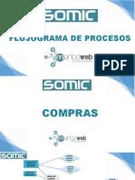 FLUJOGRAMA DE PROCESOS.pptx
