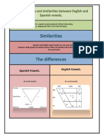 Chart The differences and similarities between English and Spanish vowels