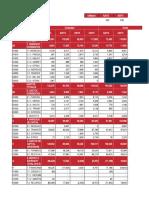 Presupuesto general histórico 2012-2015