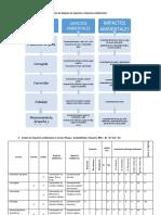 Identifique a través de un diagrama de bloques los aspectos e impactos ambientales.docx
