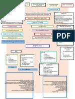 Mapping Labiopalatoschizis Kel 3