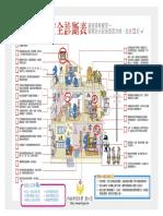 研析圖:論都市集合住宅社區防火議題之探討:消防安全診斷表
