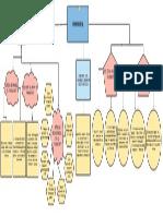 Mapa Conceptual  (1)