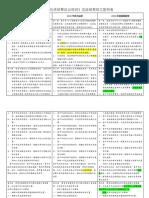 20200520《台中市石虎保育自治條例》新舊各版本草案條文對照表