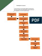 Metodología de un proyecto
