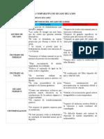 Tabla Comparativa de Secado Del Lodo Jose