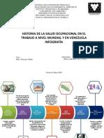 Infografia historia de salud ocupacional en el mundo y venezuela