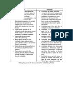 Principales puntos de desacuerdo entre platon y aristoteles(cuadro)