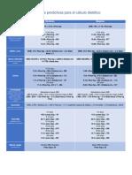 Fórmulas predictivas para el cálculo dietético