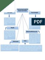 Mapa conceptual- Fase 1- Rodrigo