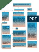 379202563 Mapa Conceptual El Retorno de La Complejidad y La Nueva Imagen Del Ser Humano Hacia Una Psicologia Compleja