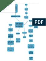 Mapa mental como hacer un resumen