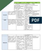 Tipo de estructura organizacional